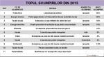 Top scumpiri 2013